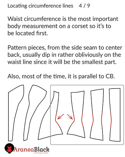 How to find the waist line on a corset pattern and mark it