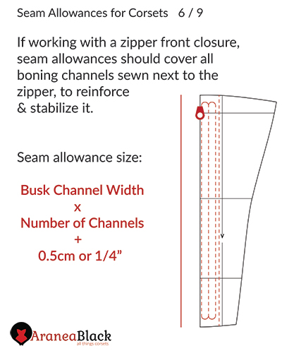 Width for seam allowances when using a zipper front on a corset