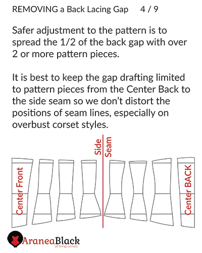 On what pattern pieces to spread the back lacing gap width