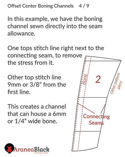 Adding the boning channel on the seam allowance side